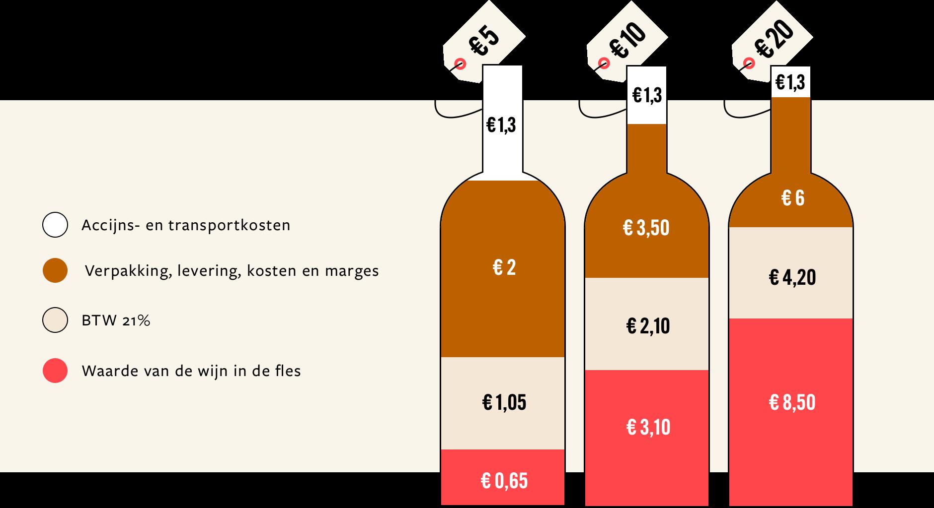 grafiek wijn prijs blog