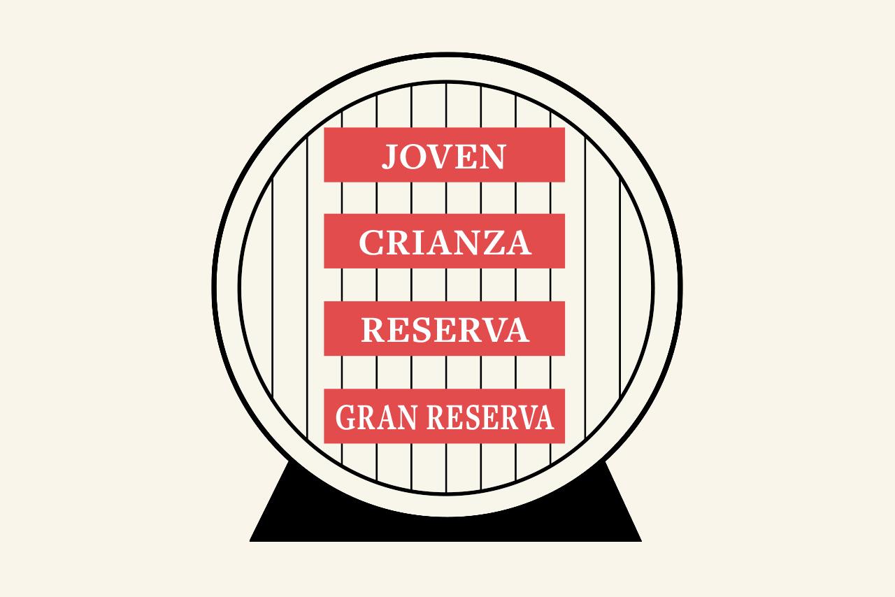 Spaanse benaming wijn
